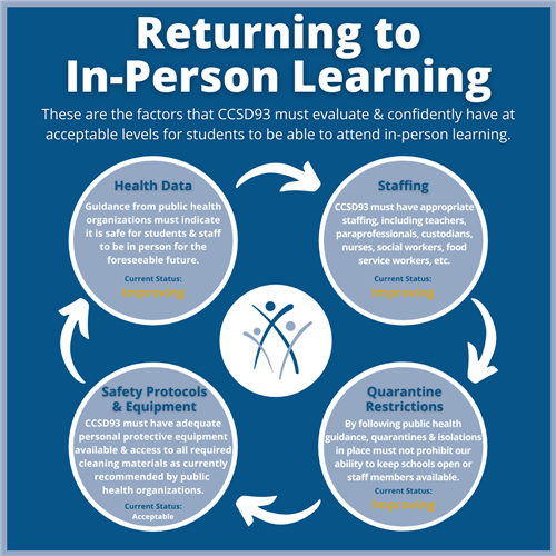Improving - Return to In-Person Learning