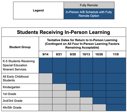 Students Receiving InPerson Learning.png